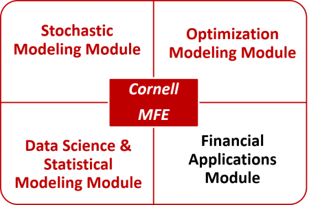 CFEM Curriculum with four modules: Stochastic Modeling, Optimization Modeling, Data Science and Statistical Modeling, and Financial Applications